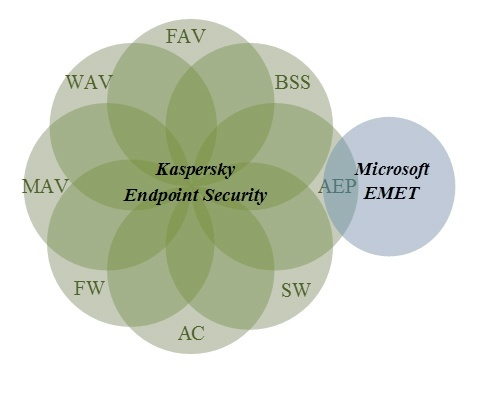 Strategien zur Abschwächung von Advanced Persistent Threats (APTs)
