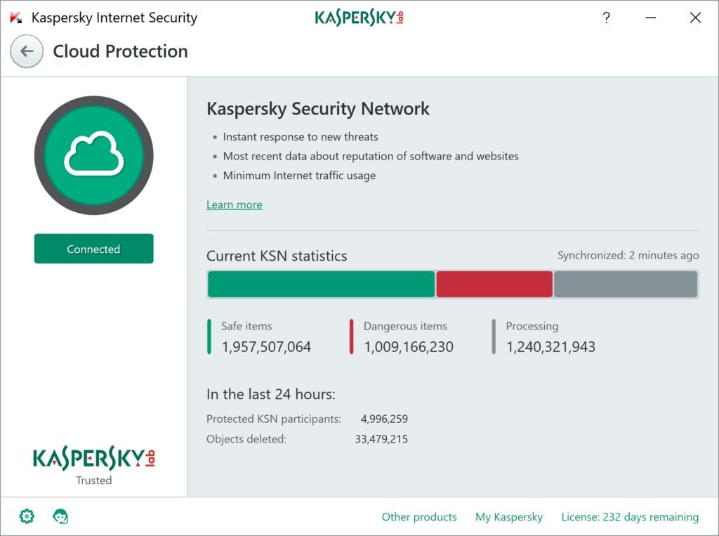 A billion items in Kaspersky Security Network