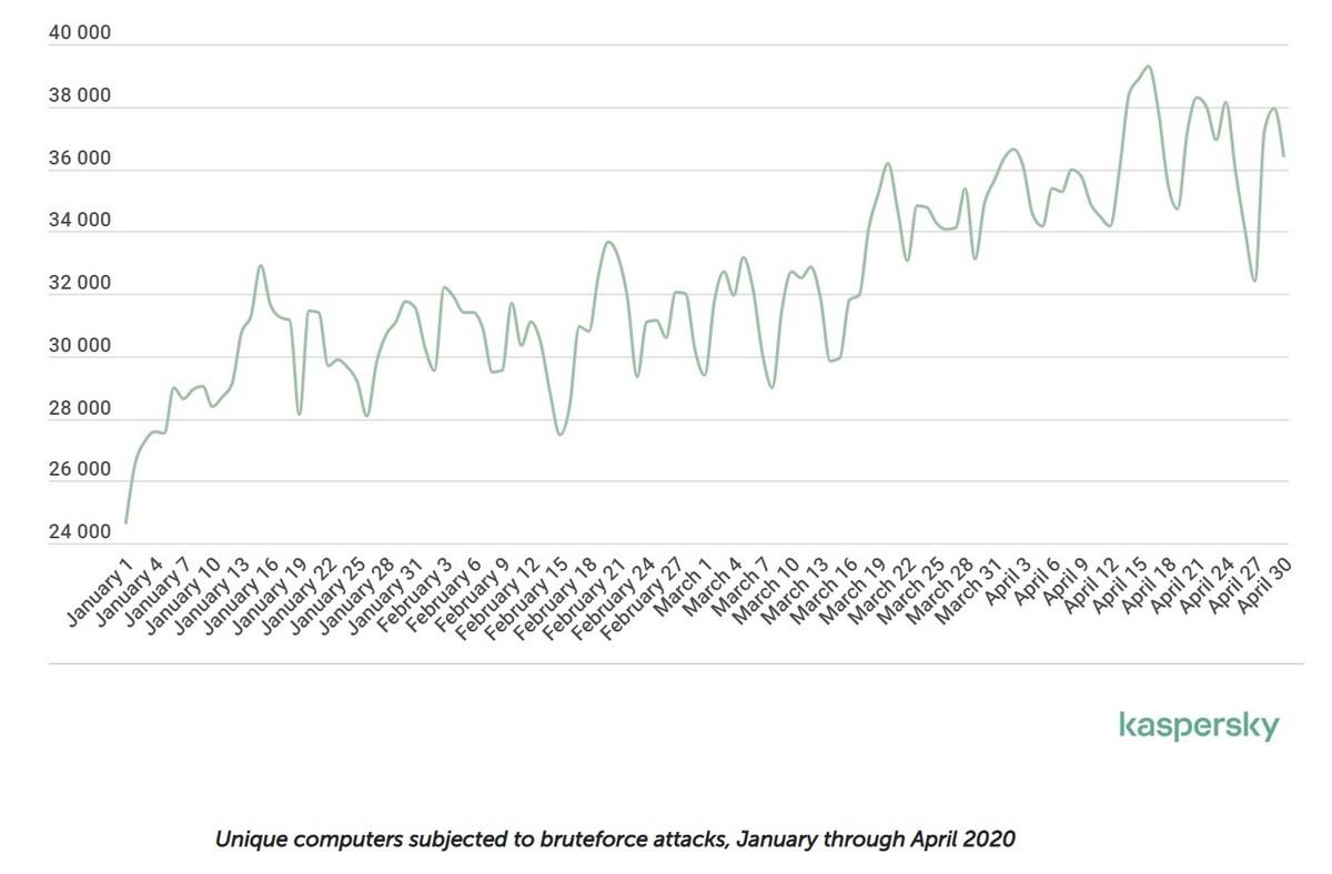 Ciberameaças no mundo durante a pandemia