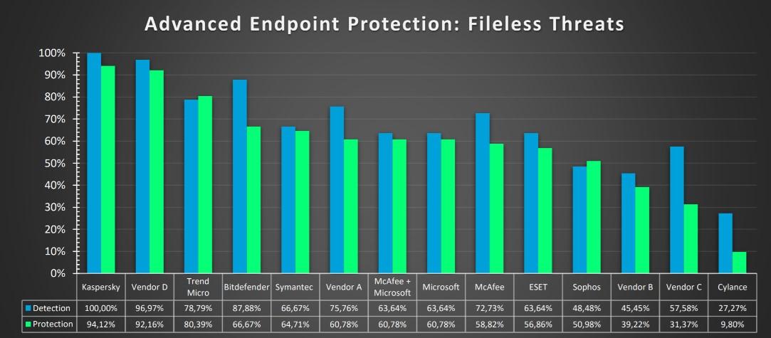 Giocare a nascondino con i malware fileless