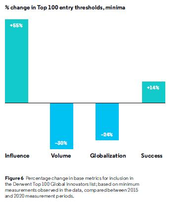 Le Top-5 K-tecnologie che ci hanno fatto entrare nella Top-100 Global Innovators