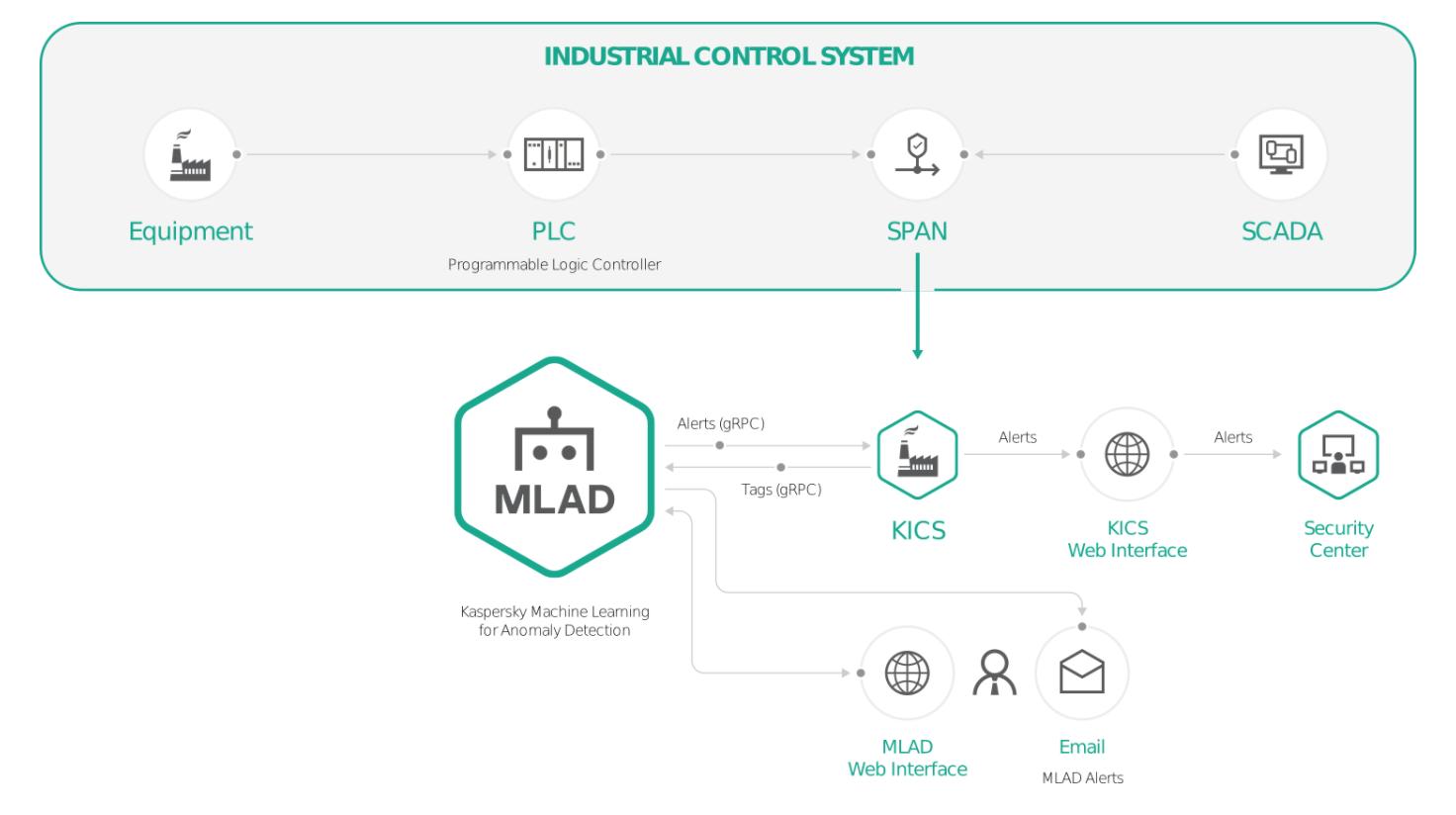 MLAD: aprendizado de máquina na detecção de anomalias