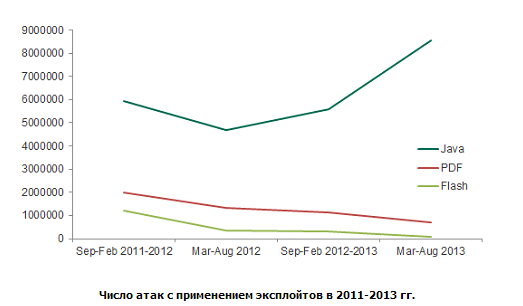 Рост количества атак на уязвимости в Java