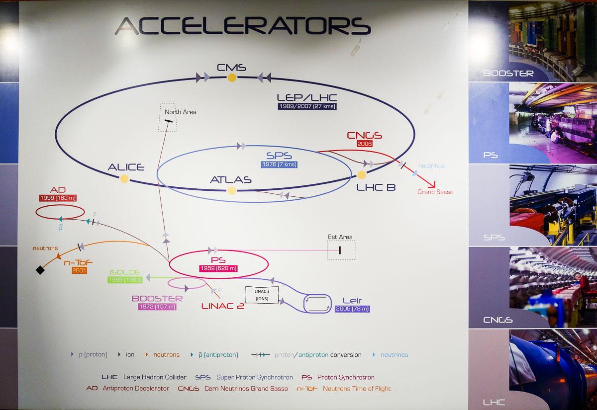 Европейский центр ядерных исследований ЦЕРН