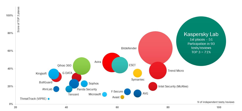 TOP3 рейтинг антивирусных продуктов: кто лучше всего выступает в тестах?