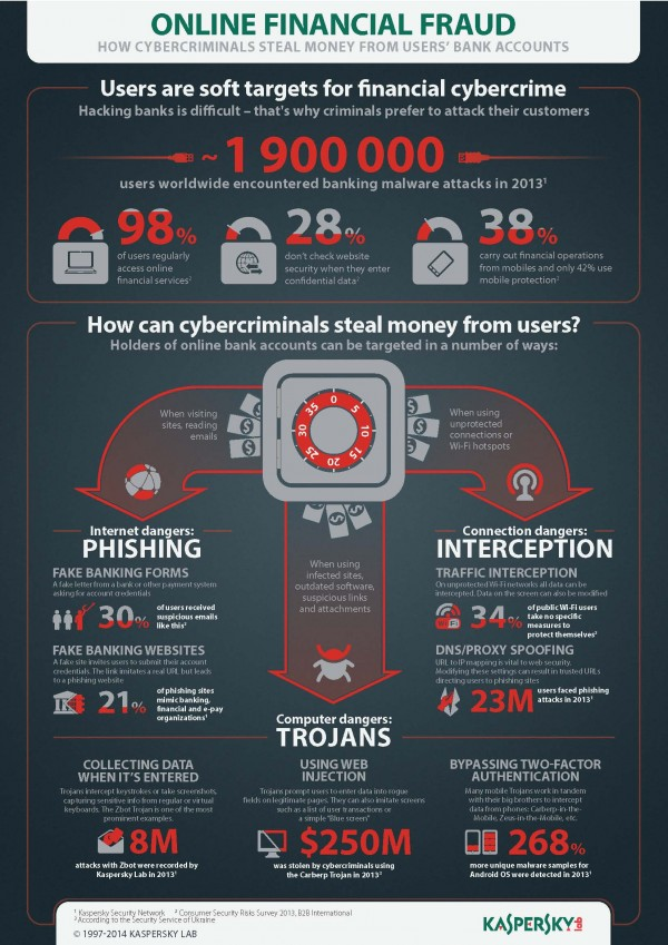 Online financial fraud