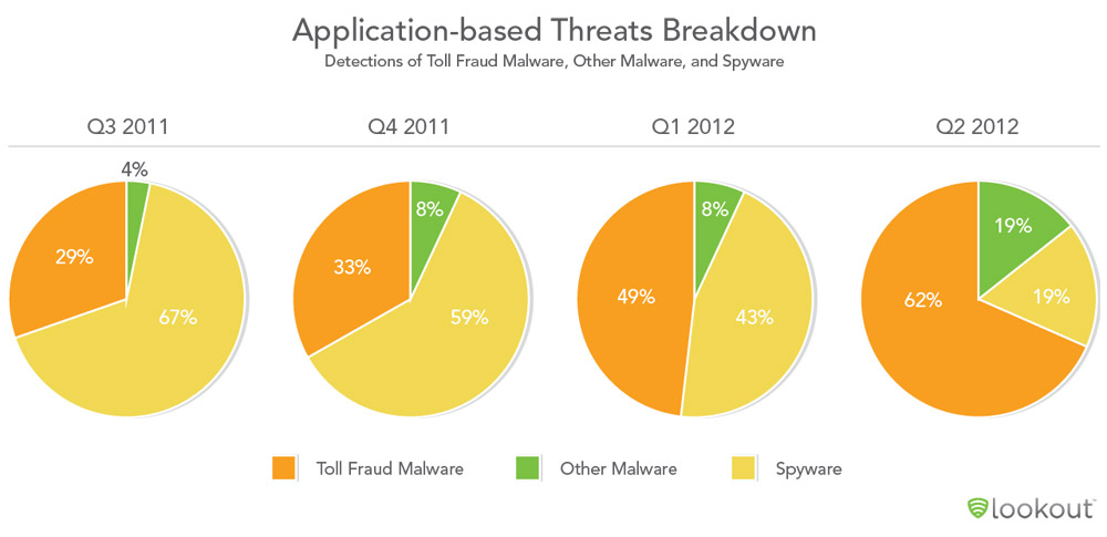 Report: Toll Fraud Emerges as Android's Number One Threat
