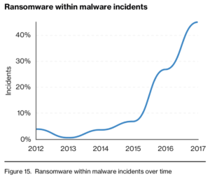 - ransomware DBIR 300x259 - Ransomware Dominates Verizon DBIR | Threatpost