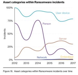 - ransomware DBIR 3 300x287 - Ransomware Dominates Verizon DBIR | Threatpost