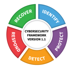 - NIST framework 300x281 - NIST Updates Cybersecurity Framework to Tackle Supply Chain Threats, Vulnerability Disclosure and More   Threatpost