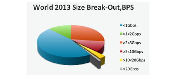 Arbor - мощность DDoS, январь-сентябрь 2013