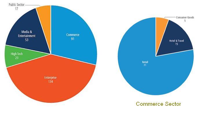 Akamai - DDoS по бизнес-вертикалям, 2 квартал 2013