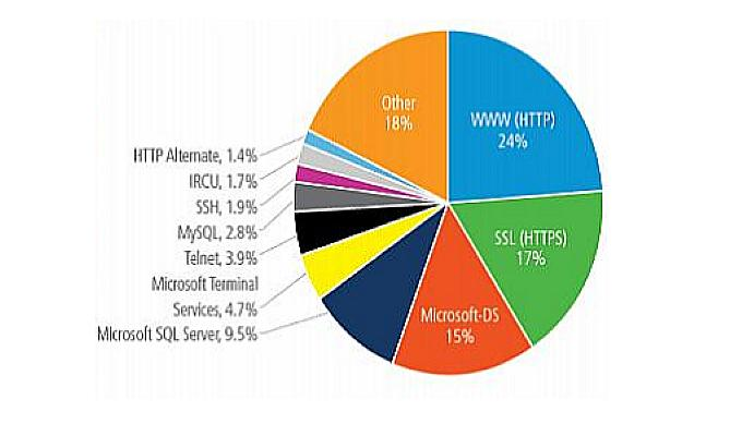 Akamai - DDoS по портам, 2 квартал 2013