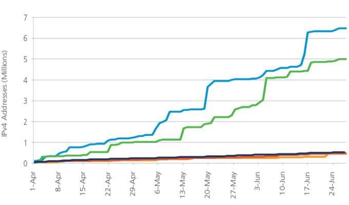 отчет Akamai о DDoS, 2 квартал 2013