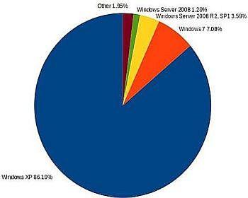 распределение ботов Hlux по ОС ноябрь 2013
