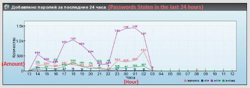 кража паролей - Pony