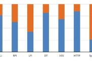 Imperva - атаки на веб-приложения