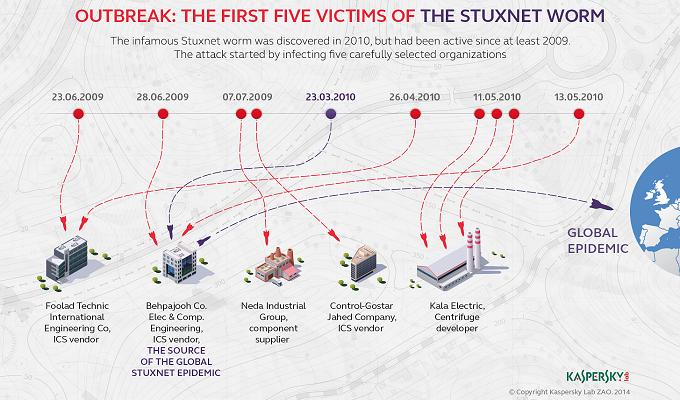 первые жертвы Stuxnet
