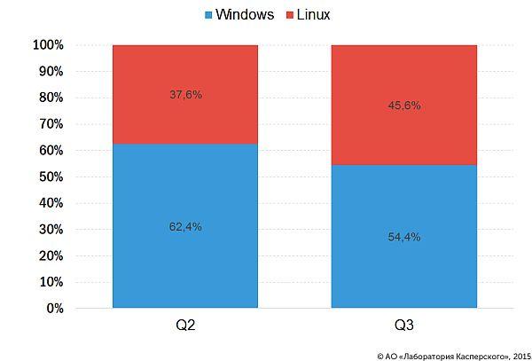 Лаборатория Касперского 3Q2015 Linux-DDoS