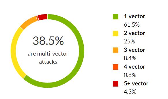Incapsula 3Q2015 - мультивекторные DDoS