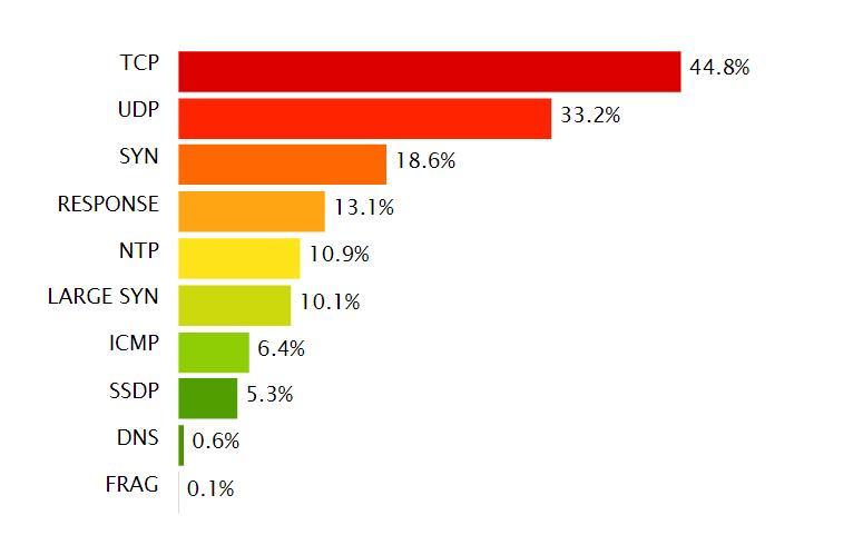 Incapsula - векторы DDoS, 4Q2015