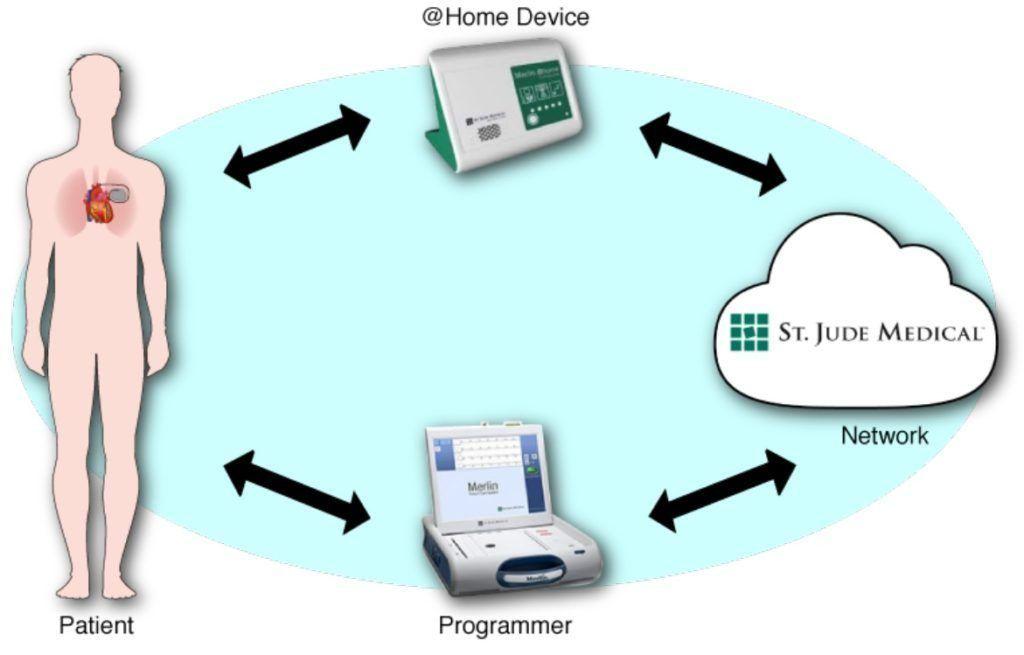 MedSec_HomeDevice