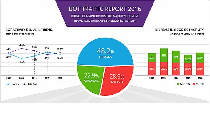 Incapsula bot traffic 2016