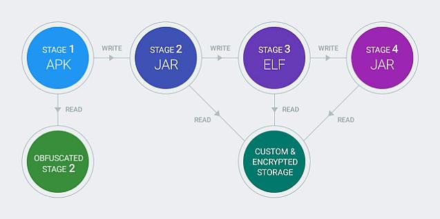 Google Chamois multistage