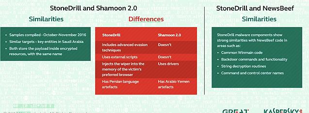 StoneDrill v. Shamoon 2.0, NewsBeef