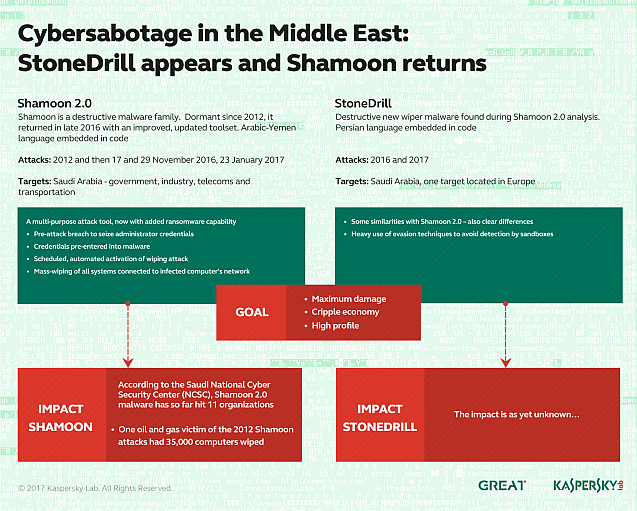 StoneDrill, Shamoon 2.0 in Middle East