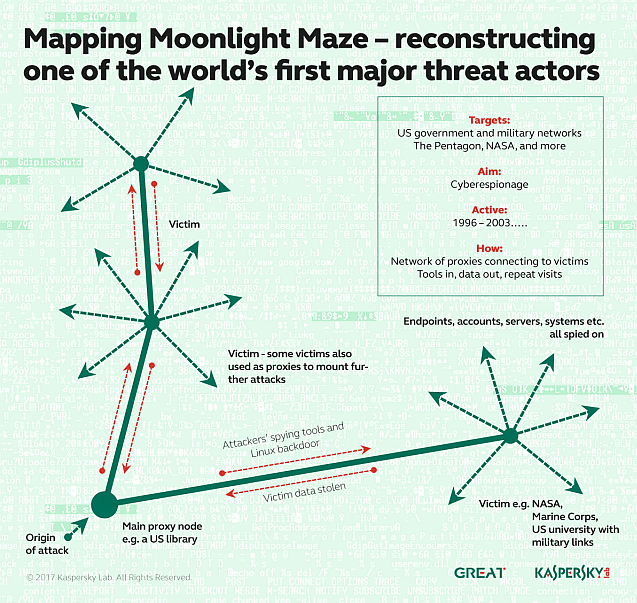 KL Moonlight Maze mapping