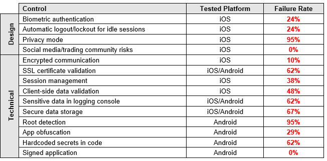 mobile trading apps vulns - IOActive