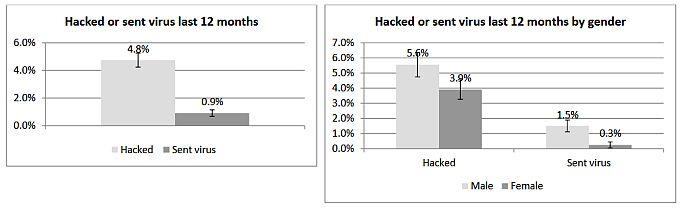 UCL cybercrime