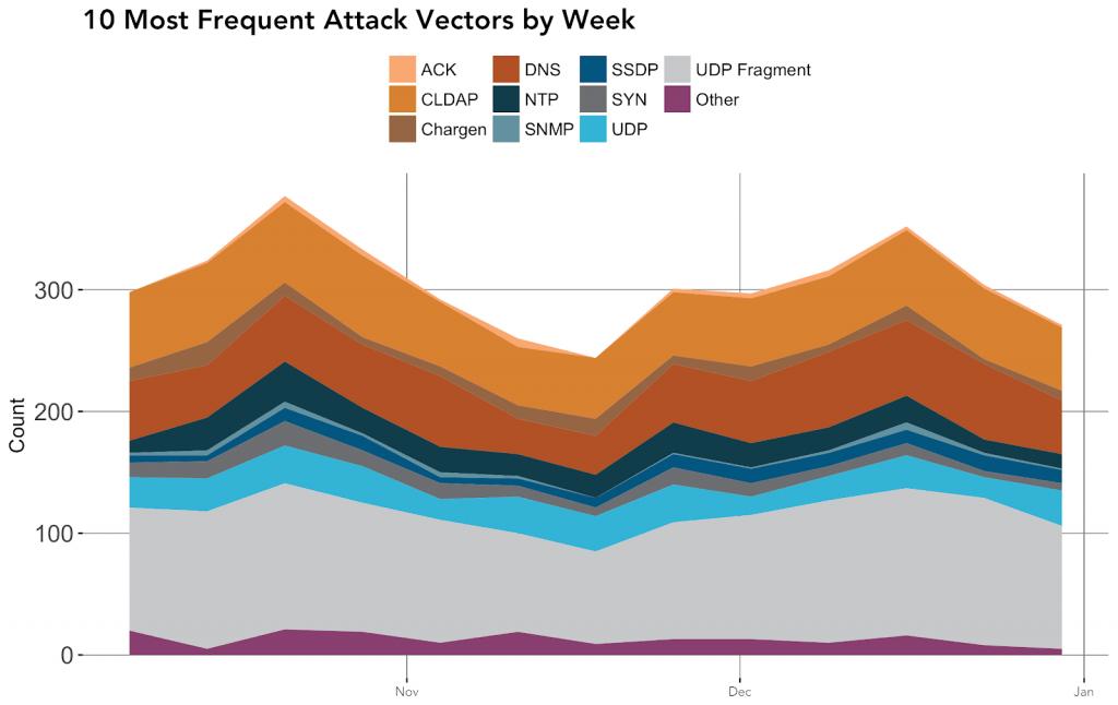 Akamai-weekly-DDoS-vectors-2018
