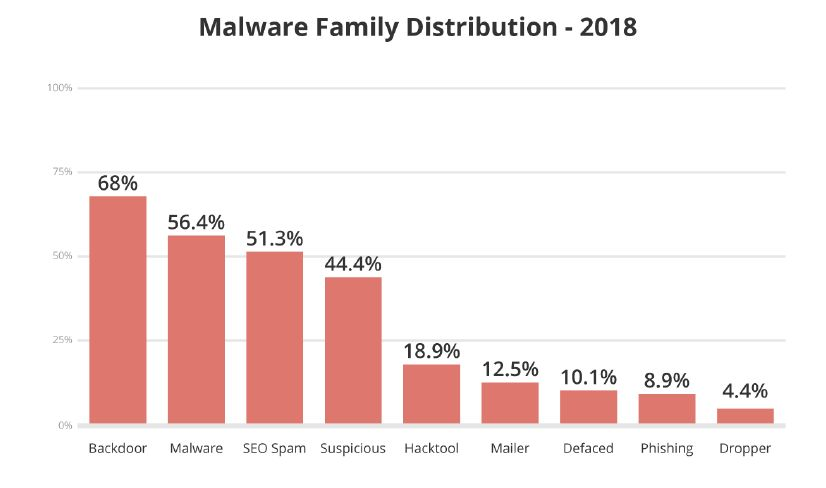 Sucuri-2018-hacked-websites-malware