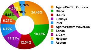 Equipment used as a percentage of the number of networks detected