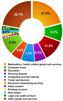 Distribution-of-Russian-Internet-spam-by topic-April-2007