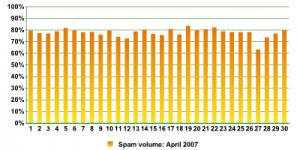 Spam-volume-April-2007