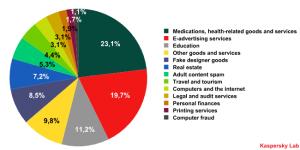 Breakdown of spam categories on the Russian Internet in April 2009