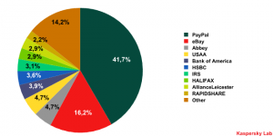 Organizations targeted by phishing attacks