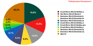 Malware in spam messages in August 2009