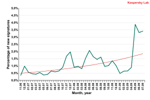 Percentage of new signatures for Hoax and FraudTool