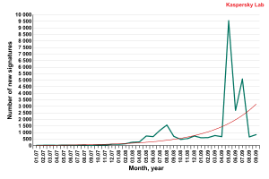 Number of new signatures that detect rogue antivirus