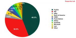 Organizations targeted by phishing attacks during October 2009