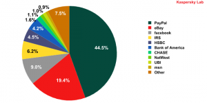 Organizations targeted by phishing attacks in November 2009