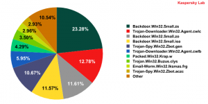 Malware found in spam messages during November 2009