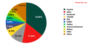 Organizations targeted by phishing attacks in December 2009