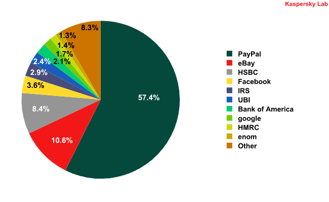 Organizations targeted by phishing attacks in January 2010