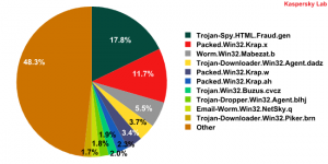 Malware found in spam messages during January 2010