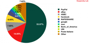 Organizations targeted by phishing attacks in February 2010